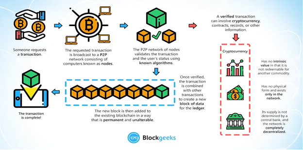 Image - How Blockchain works